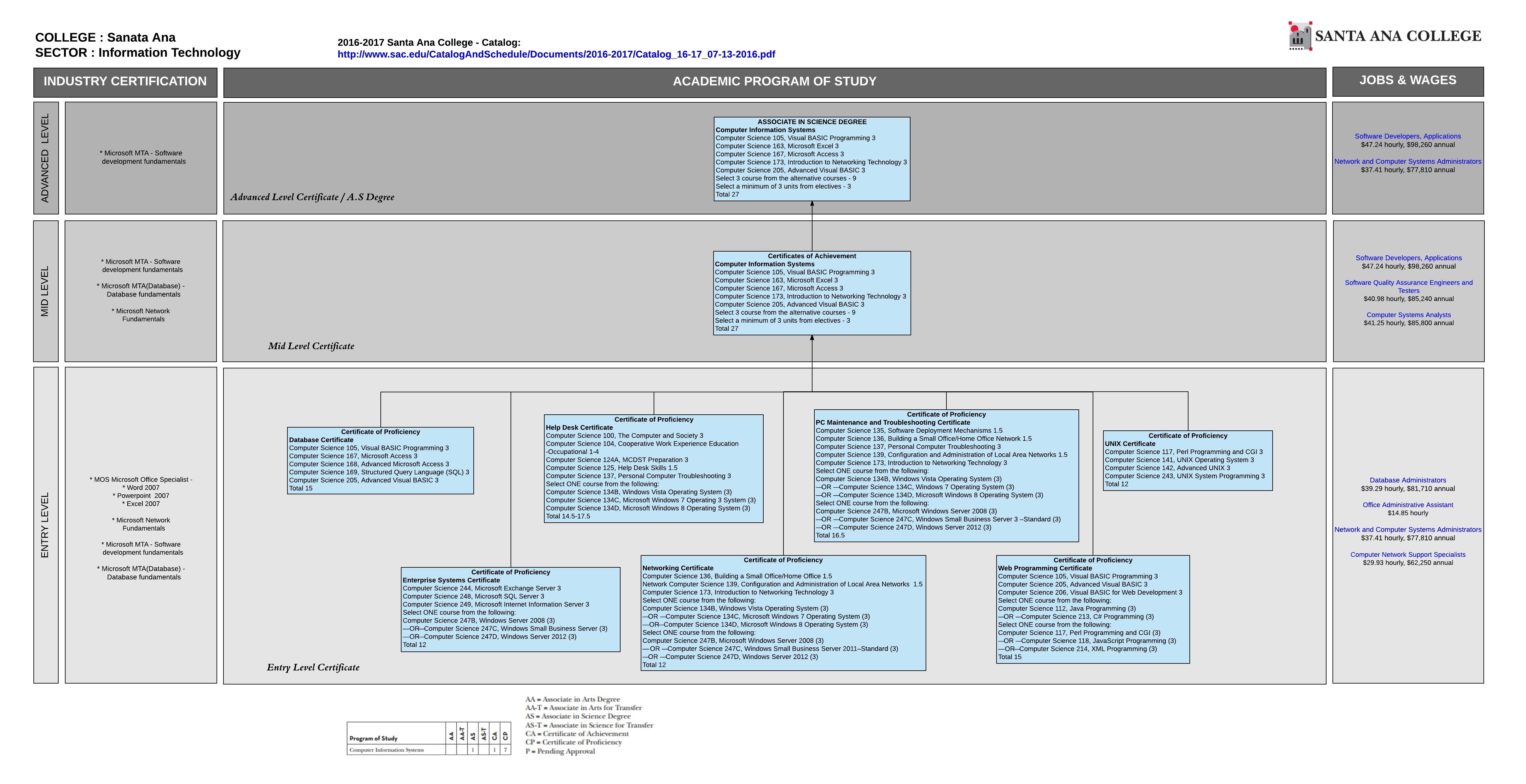 Saddleback Credits - Information Technology (IT) | New Vista Career